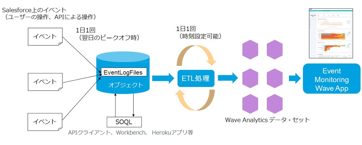Event Monitoring Wave アプリケーションを使ってみた - TECH