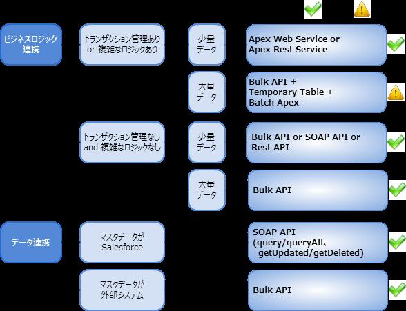 外部システム → Salesforce