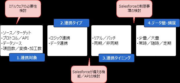 ビジネスロジック/データ連携の検討ポイント