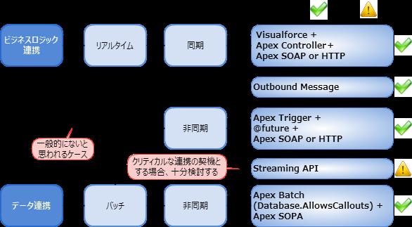 Salesforce → 外部システム