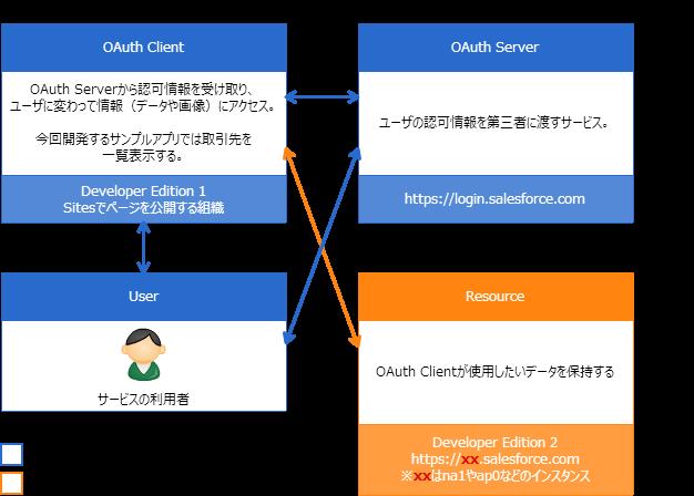 OAuth2.0の登場人物