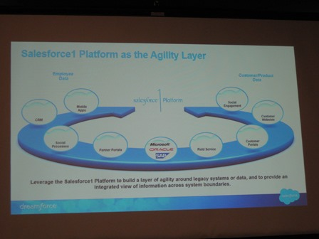 Salesforce1 AgilityLayer
