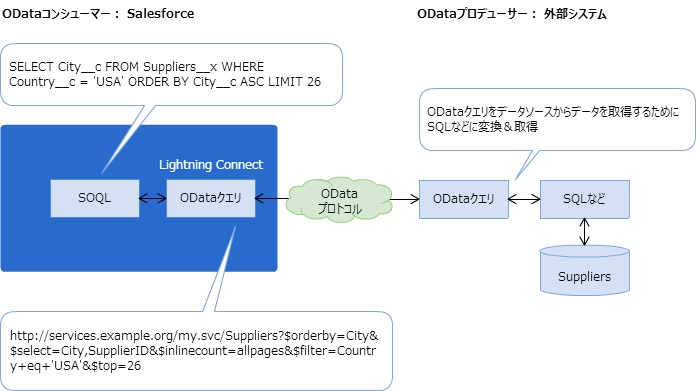 Lightning Connectの概要