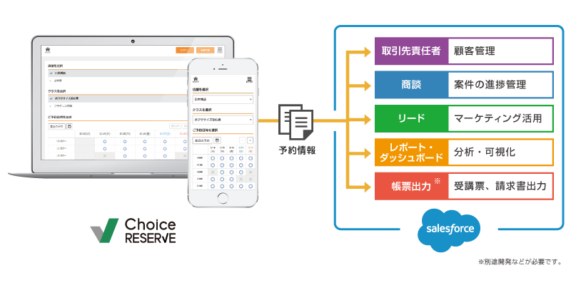 ChoiceRESERVEご利用イメージ
