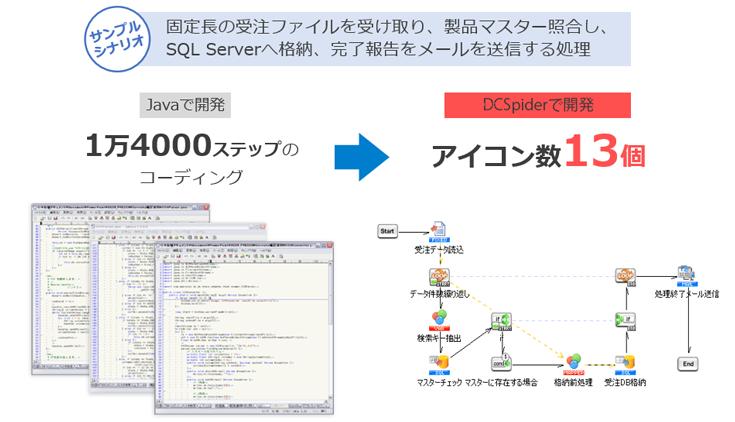 DCSpiderの開発イメージ画像