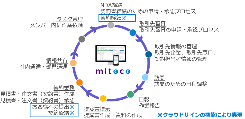 mitoco_cloudsign3.png